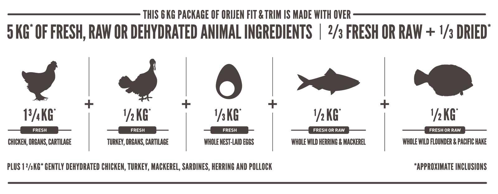 carnes y pescados que llevan 6kg de orijen fit