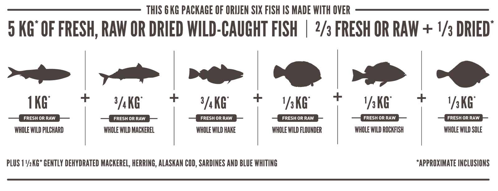 pescados incluidos cada 6kg de orijen