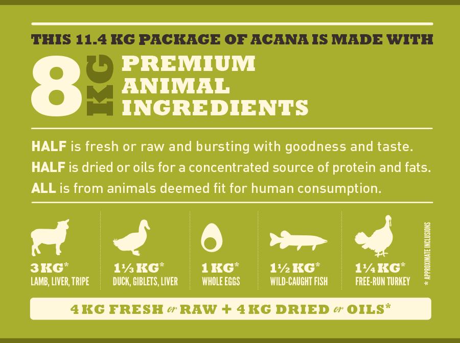 11,4kg de ACANA GRASSLAND contienen: